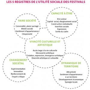 Festival-Utilité sociale