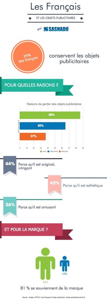 infographie sashado obj pub